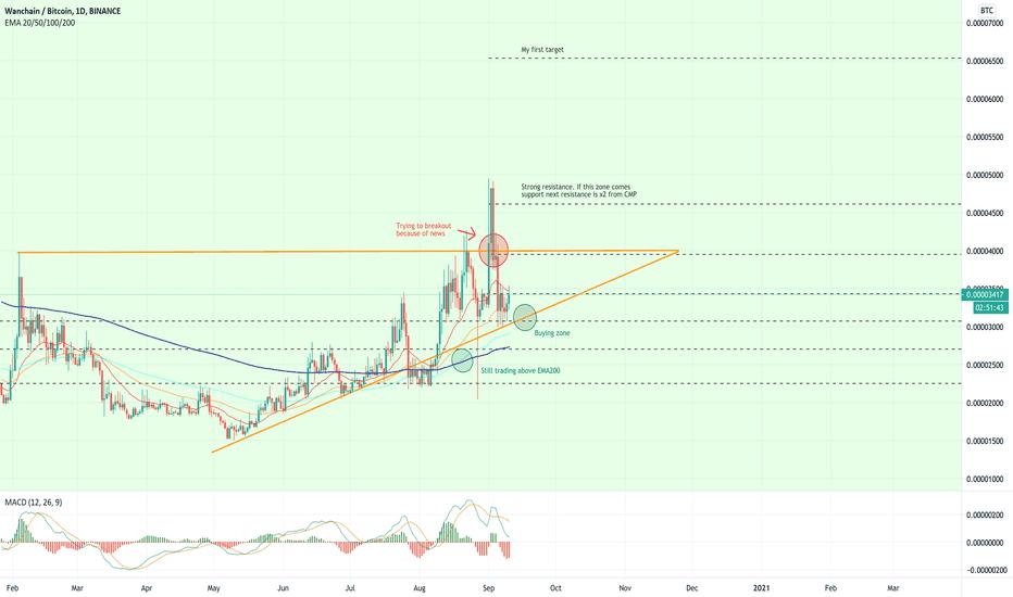 wan btc tradingview