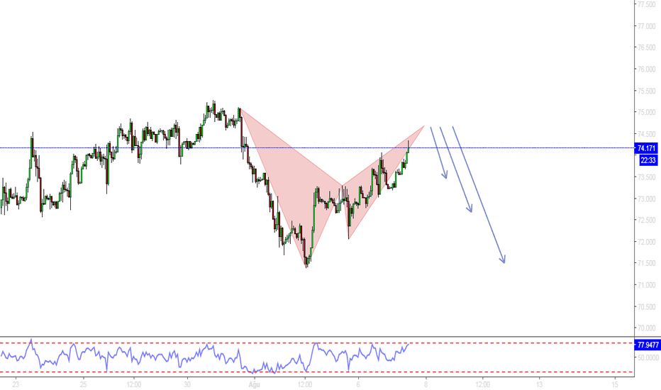 BCOUSD: BRENT PETROL H1