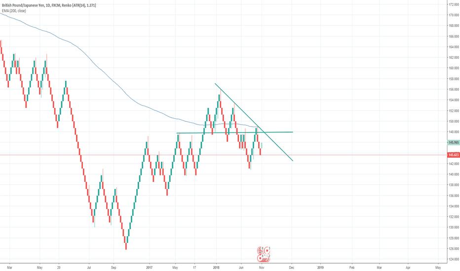 GBPJPY: Renko charts on Tradingview