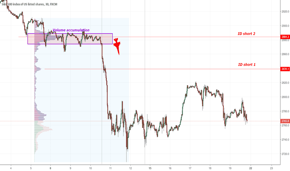 SPX500: SP 500 intraday short level