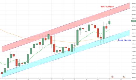 USDRUB_TOM: Зоны покупок и продаж растущего канала с 8.09.17