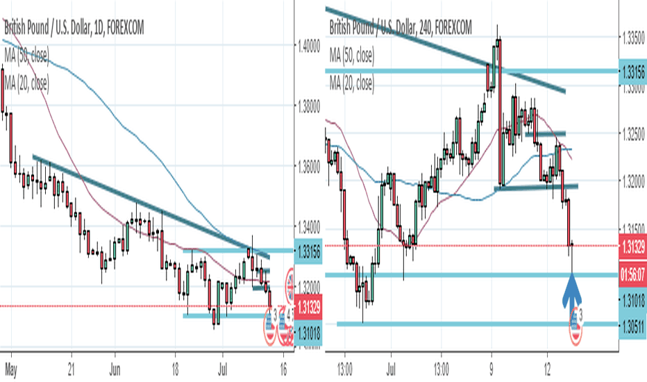 GBPUSD: GBPUSD bottoming (US trade deal matters less than soft Brexit)