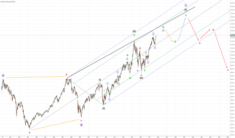 DAX: GER30 (DAX) - Full Elliott Wave Cycle & Wave Count