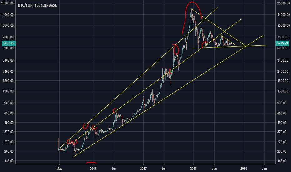 BTCEUR: Bitcoin Euro