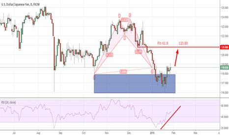 USDJPY: USD/JPY Bullish Trend To 120.80