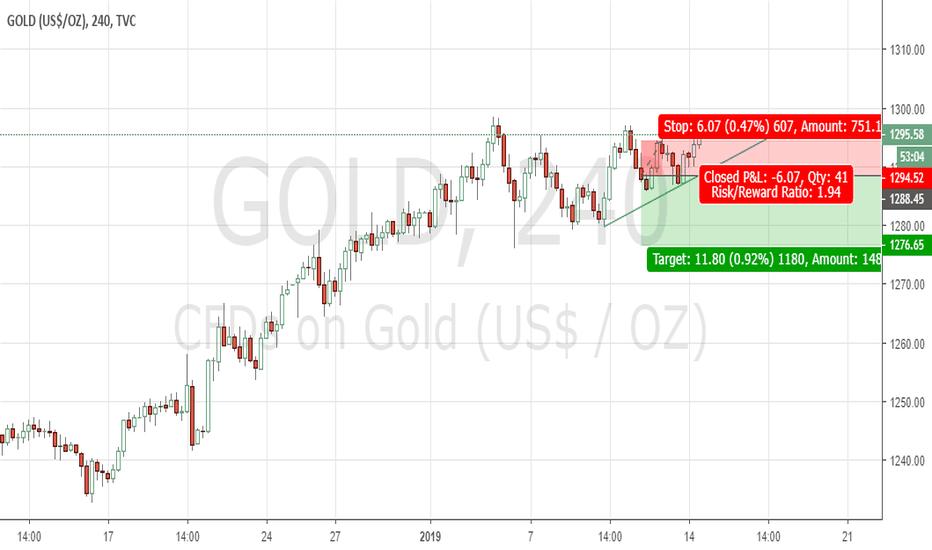 GOLD: GOLD Sell Below If Trend_Line Downside Breakout