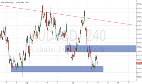 AUDUSD: AUDUSD - Continuation of Bearish