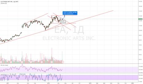 EA: EA_USA_MODELPortfel