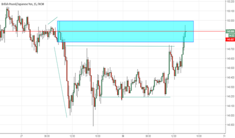 GBPJPY: GBPJPY Sell Setup Opportunity with Good R&R