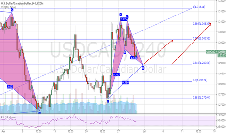 USDCAD: USDCAD VIEW