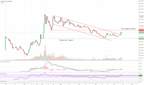 IOTABTC: IOTA has Broken out from Downtrend channel!