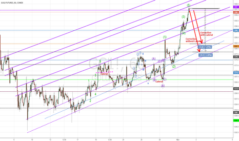 GC1!: GOLD FUTURES - CORRECTION OF 1-2-3-4-5 ELLIOT WAVE