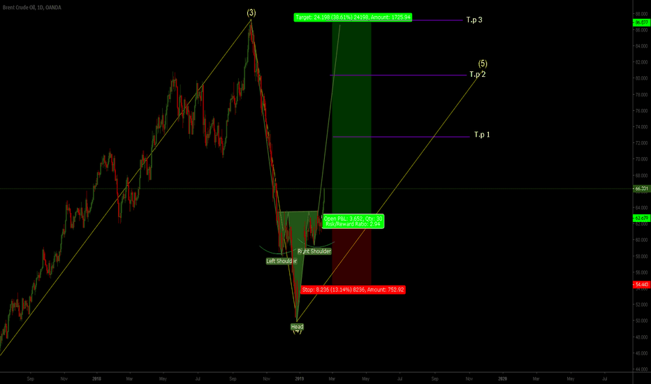 BCOUSD: Buy entry Elliot wave + Head and Shoulder