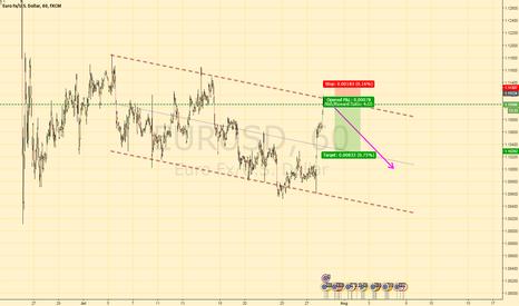 EURUSD: EURUSD Bearish trend channel