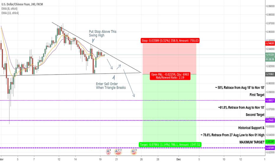 USDCNH: Yuan Bull Approaching