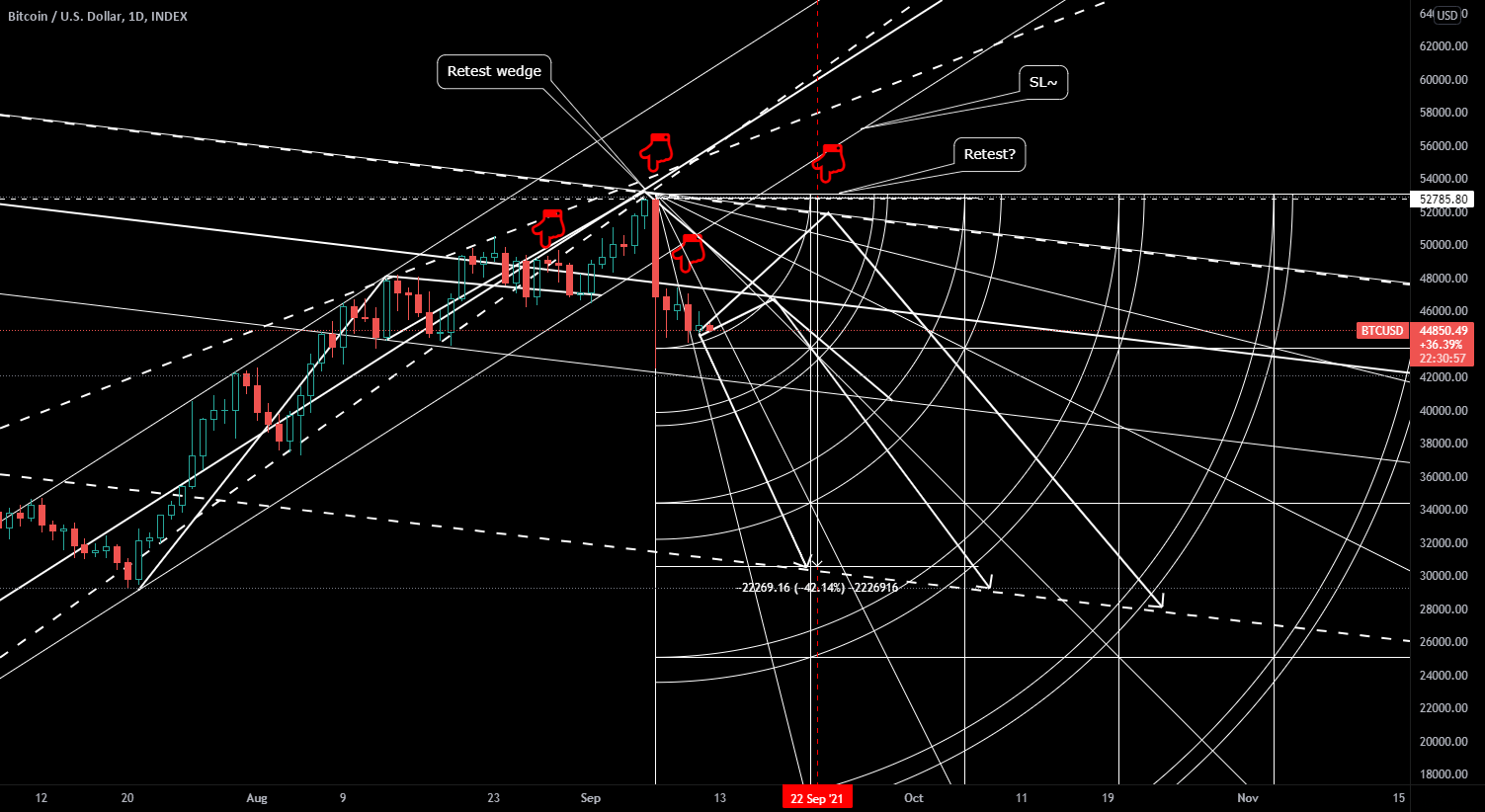 Crypto - Bitcoin Going Lower for INDEX:BTCUSD by DarkPoolTrading