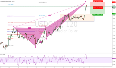 USDCAD: USDCAD potential pullback with bearish deep crab right at 3.618%