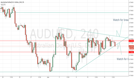 AUDUSD: AUDUSD  Wedges pattern confirm