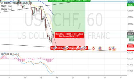USDCHF: USDCHF Long Position (1Hr Timeframe)