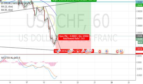 USDCHF: USDCHF Long Position (1Hr Timeframe)