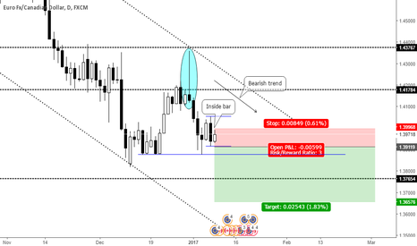 EURCAD: Inside Bar on bearish trend