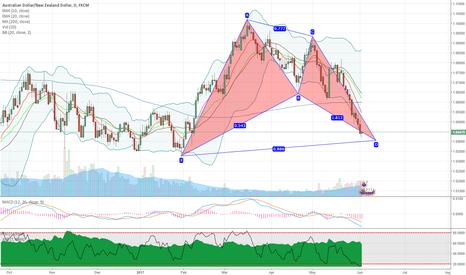 AUDNZD: AUDNZD potential bullish bat pattern on daily chart