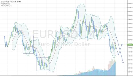 EURUSD: eur/usd will turn of to parity soon.
