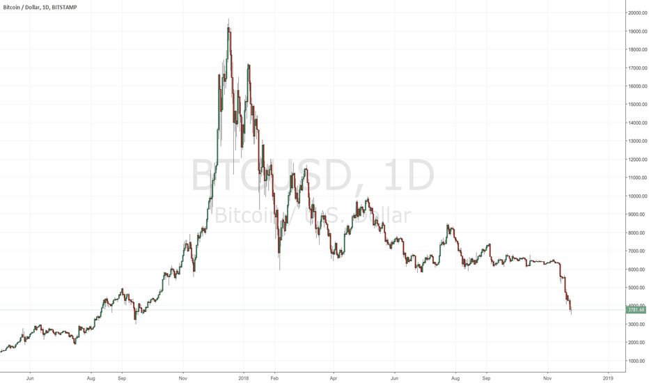 BTCUSD: How to Become a Professional Trader - My Story