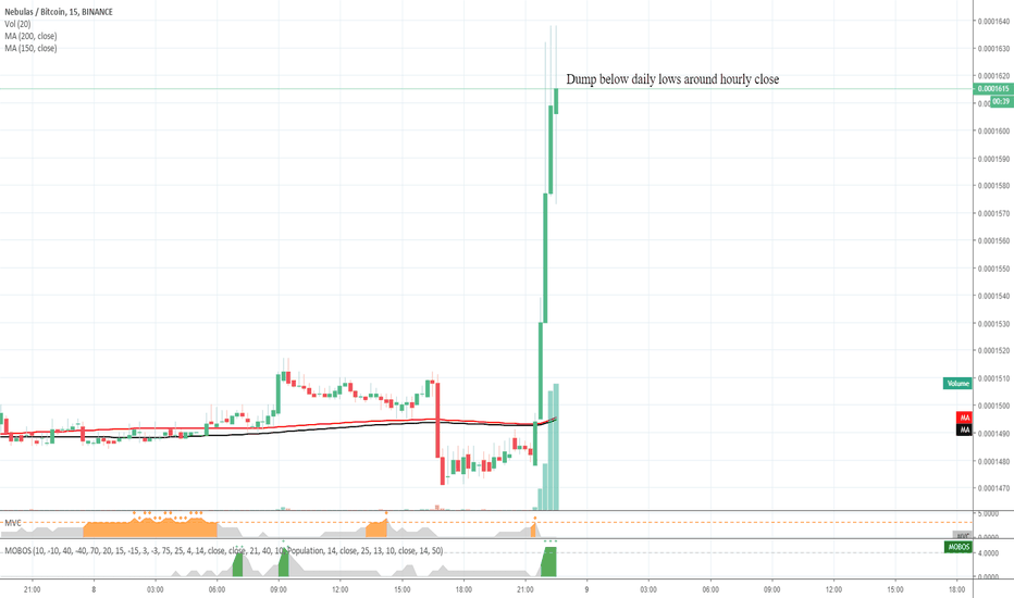 NASBTC: NAS Being Manipulated Ltf dump 1d lows incoming