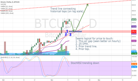 BTCUSD: Deeper correction needed.