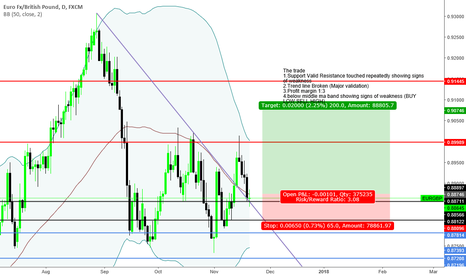 "EURGBP: ""Trade what you see not what you think"" Bullish Sentiment"