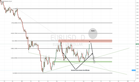 EURUSD: Short opportunity coming ?