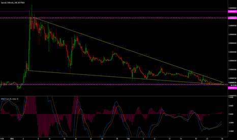 SCBTC: SCBTC Wedge breaking out