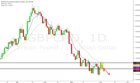 GBPCAD: GBPCAD inside day after 21ema correction