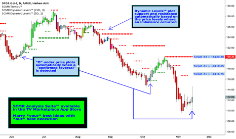 GLD: GOLD Daily Upside Reversal -- Dynamics Behind a $GLD Rebound