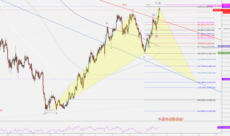 XAUUSD: Gold Irregular b WAVE