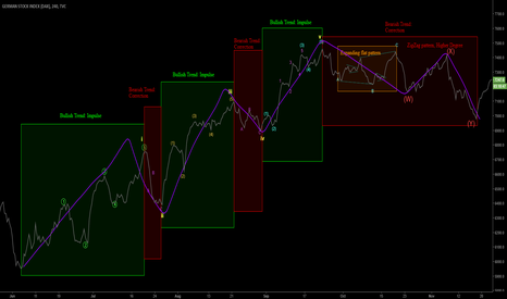 DEU30: DAX Analysis, Just for educational stuff..