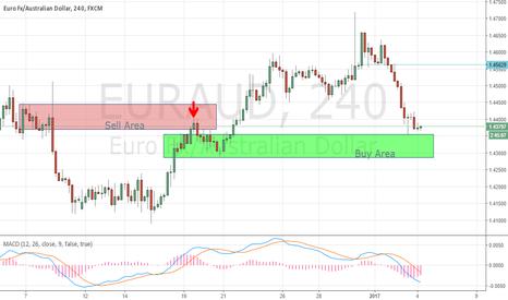 EURAUD: EUR/AUD looking bullish now. Good long opportunity.