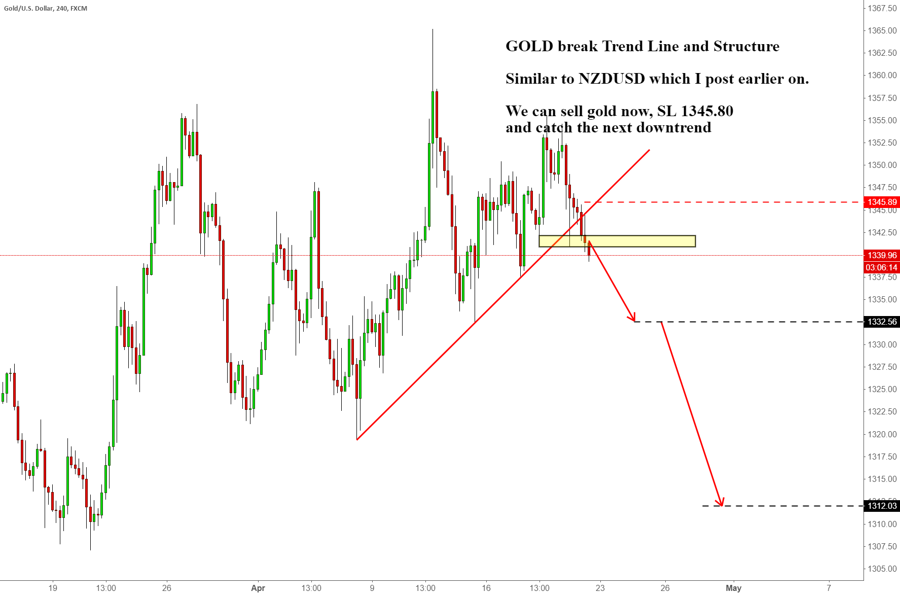 GOLD break Trend Line and Structure
