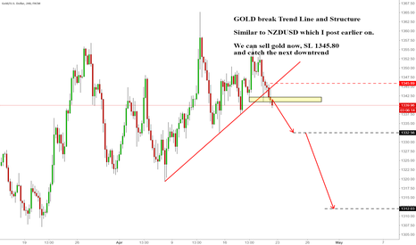 XAUUSD: GOLD break Trend Line and Structure