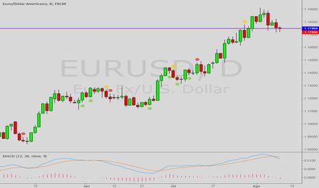 EURUSD: Tendencia de baixa