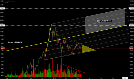 BTCUSD: Potential Pitchfork To Watch