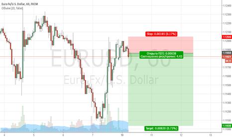 EURUSD: Продажа EURUSD
