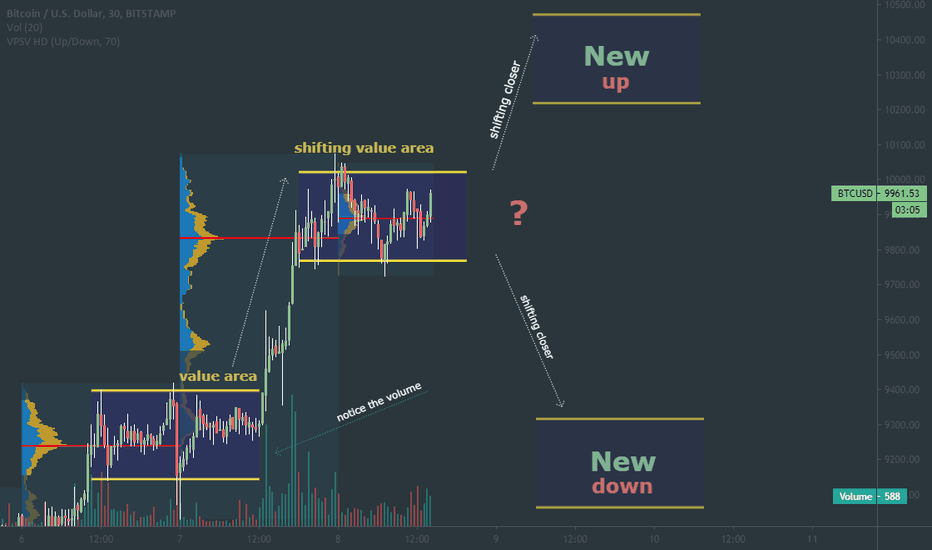 shift btc tradingview