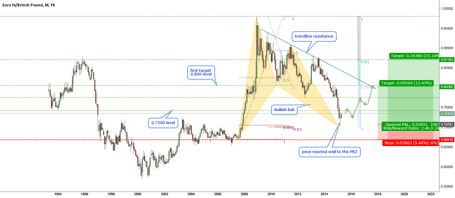 EURGBP-time to think bullish-bat at play at M1 chart