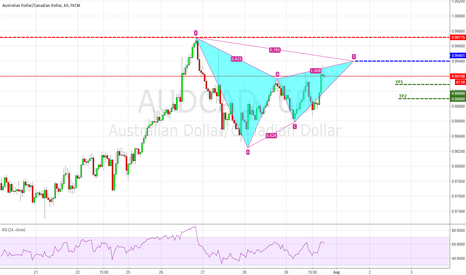 AUDCAD: Potential bearish Bat/Gartley AUDCAD