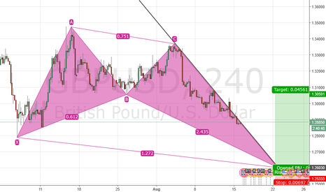 GBPUSD: ANTI CYPHER ON CABLE
