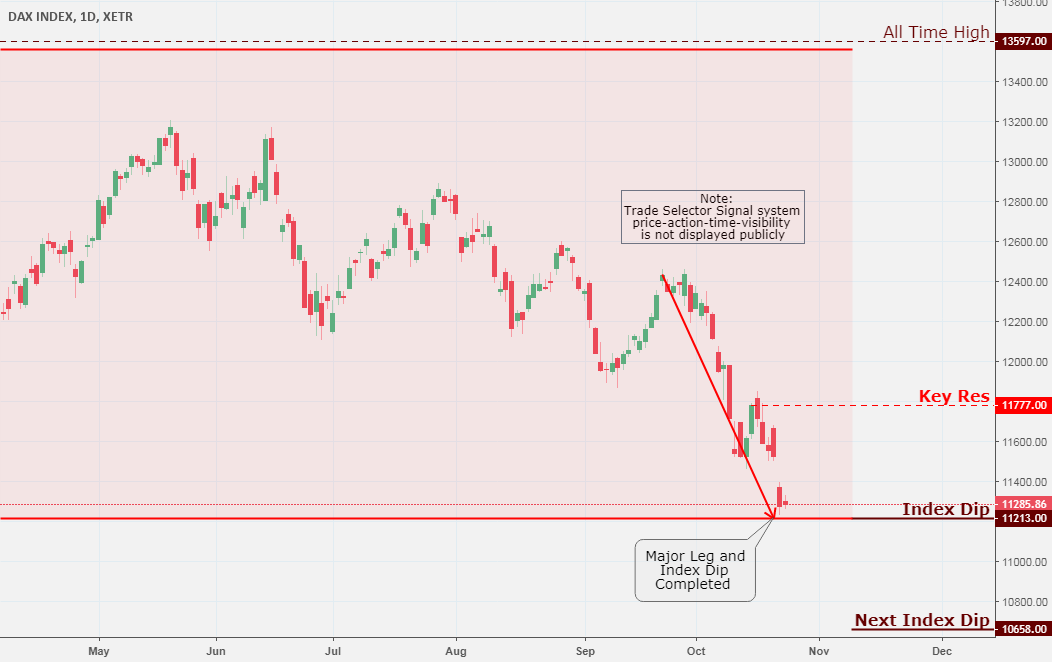 DAX Index, Daily Chart Analysis 10/24 - CoinMarket