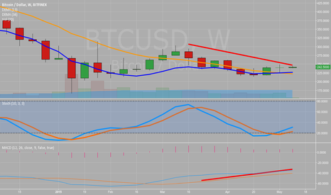 BTCUSD: SLIGHT 1 WEEK DIVERGENCE