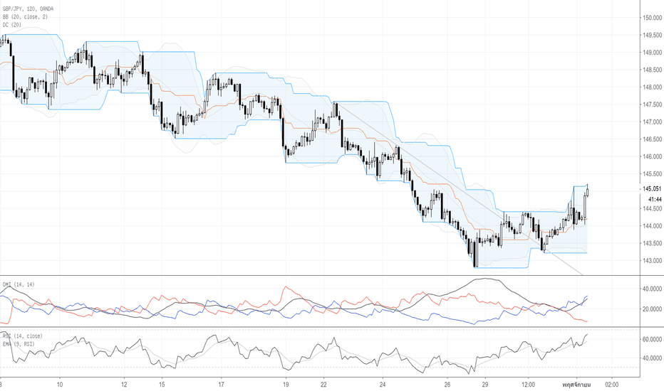 GBPJPY: Por : Technical Analysis